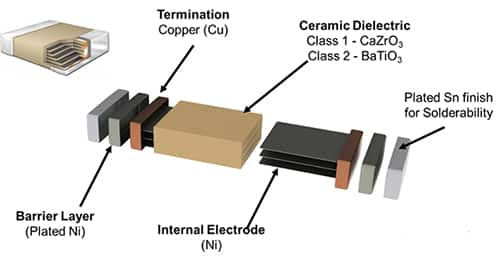 Image of ceramic dielectrics categorized according to temperature stability and dielectric constant